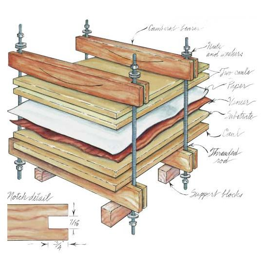 A Woodworkers Photo Journal The: Woodworker's Journal Veneer Press Plan