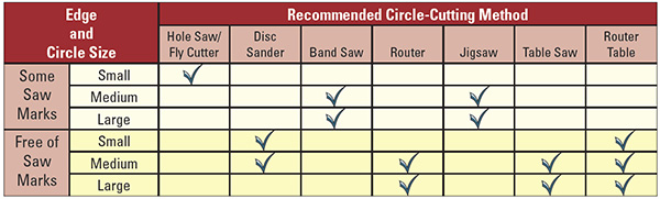Chart of the best methods for making a circle