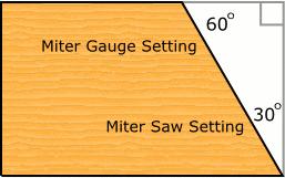 Diagram of a 30 degree miter cut
