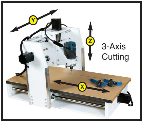 Diagram of a cnc router's three cutting axes