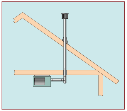 Diagram of ventilation for a ceiling mounted gas heater