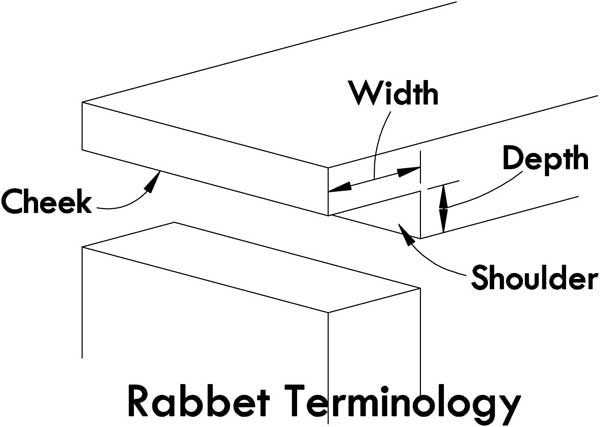 Labeled drawing of the parts of a rabbet joint