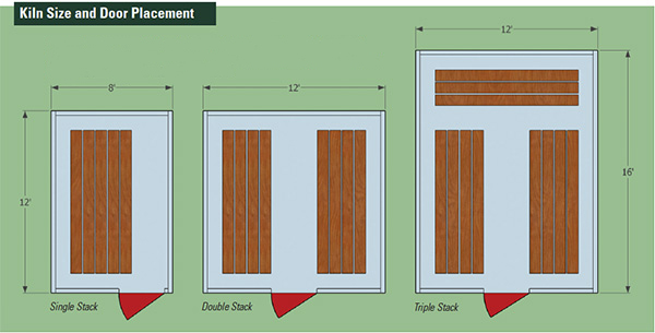 Door and lumber placements for three different sizes of kilns