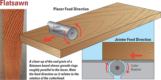 Drawing of flatsawing a board with a planer