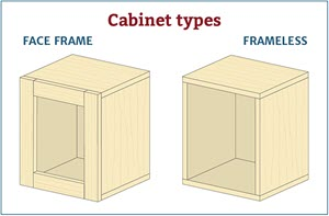 Choosing The Right Cabinet Hinge For Your Project