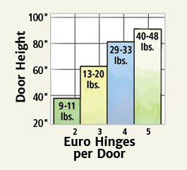 hinge weight chart
