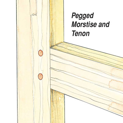 Drawing of a pegged mortise and tenon joint