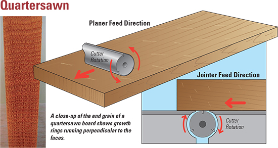Drawing of quartersawn lumber from a planer