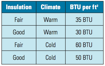 Chart of btus needed to heat shops at different climates