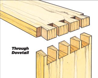 Diagram of a through dovetail joint