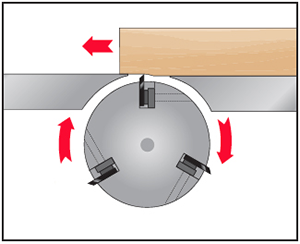 The motion of a planing blade inside a jointer