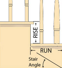 use rise and run to calculate angles diagram