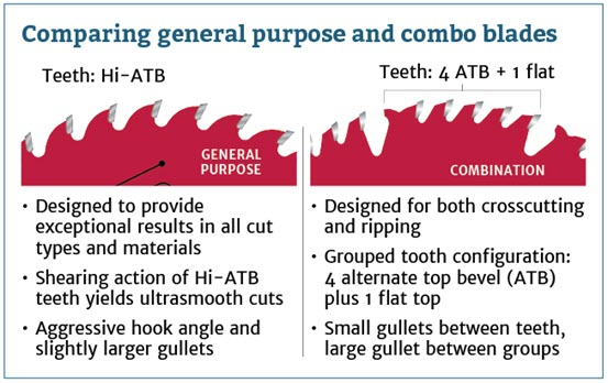 general purpose vs combo saw blade graphic