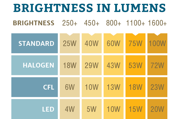 Brightness in Lumens Chart