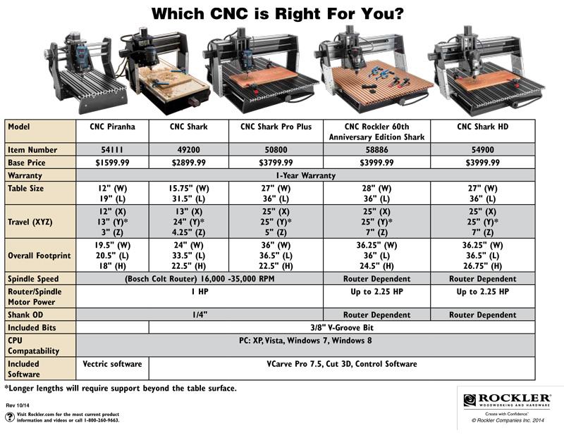 Downloadable PDF Comparison of CNC Machines